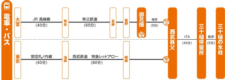 三十槌の氷柱アクセス 電車・バスでお越しの場合